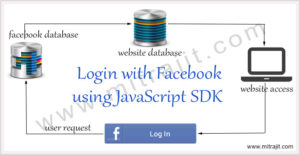 Login with Facebook using JavaScript SDK