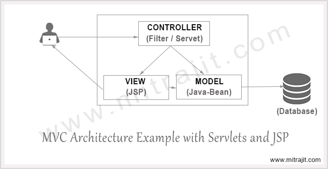 MVC architecture example with Servlets and JSP