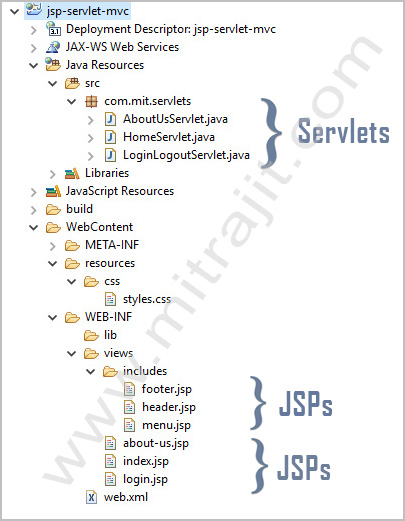 Project folder structure of MVC architecture example with Servlets and JSP